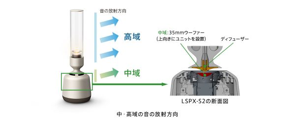 LSPX-S2