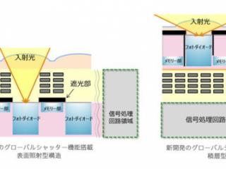 ニュースリリース|ソニーが裏面照射型 グローバルシャッター搭載 積層型CMOSイメージセンサー技術を開発