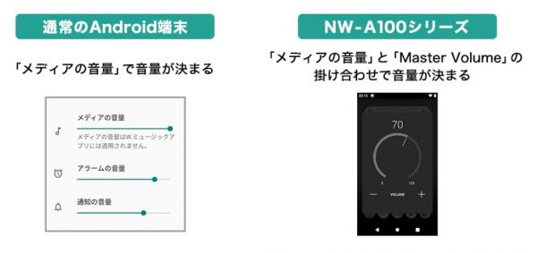 NW-A100 レビュー