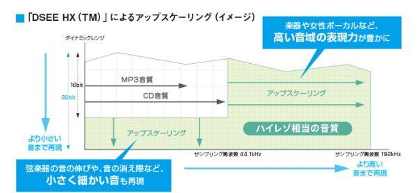 ウォークマン NW-ZX500 レビュー