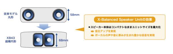 X-Balanced Speaker Unit