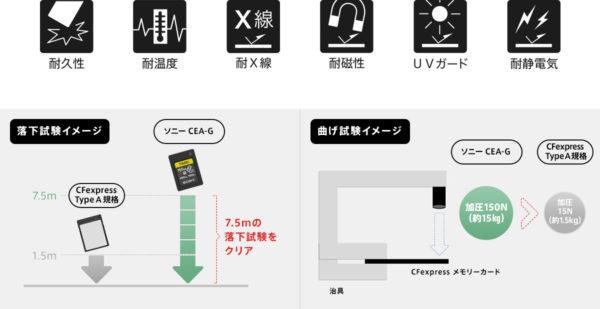 CFexpress Type A メモリーカード