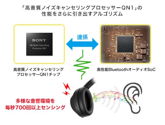 高音質ノイズキャンセリングプロセッサーQN1