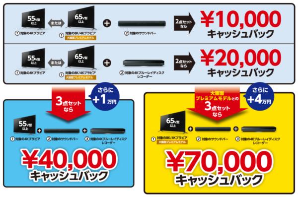 ブラビア 最大7万円キャッシュバックの錬金術はここだ!