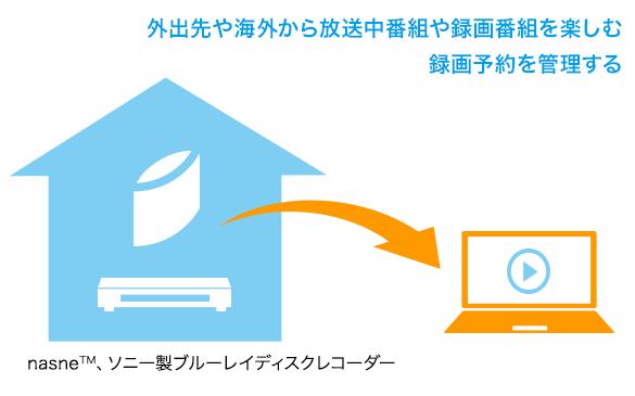 PC TV Plus アドバンスドパック
