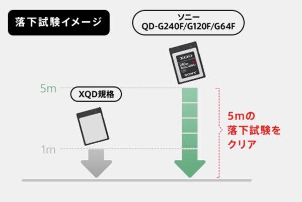 XQDメモリーカード
