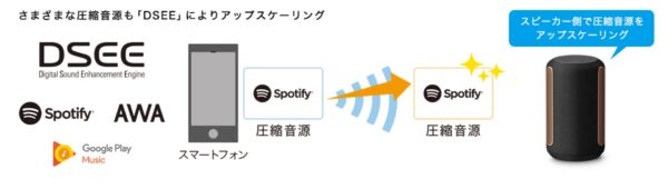 360 Reality Audio ワイヤレススピーカー