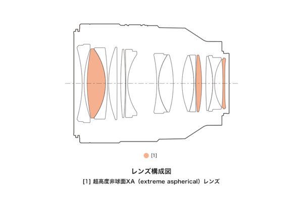 FE 50mm F1.2 GM レンズ構成図
