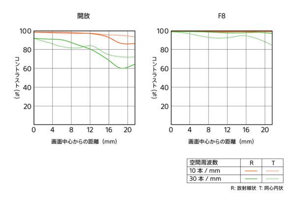 FE 50mm F1.2 GM MTF曲線