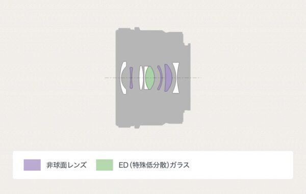 SEL24F28G レンズ構成