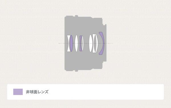 SEL40F25G レンズ構成
