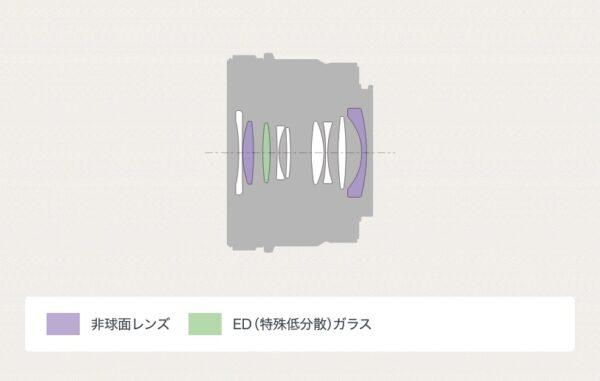 FE50mmF25G レンズ構成