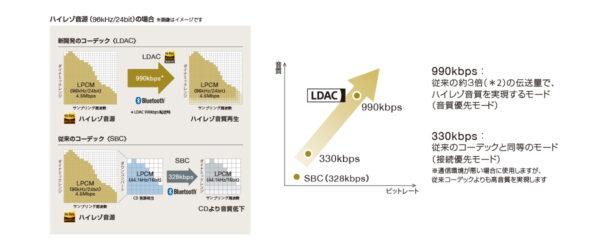 WF-1000XM4 高音質