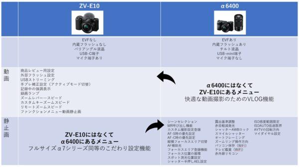 VLOGCAM「ZV-E10」展示レビュー そ