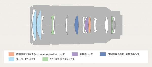SEL70200GM2_Composition